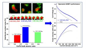 Synthesis of CeOx-decorated Pd/C catalysts by controlled surface reactions for hydrogen oxidation in anion exchange membrane fuel cells